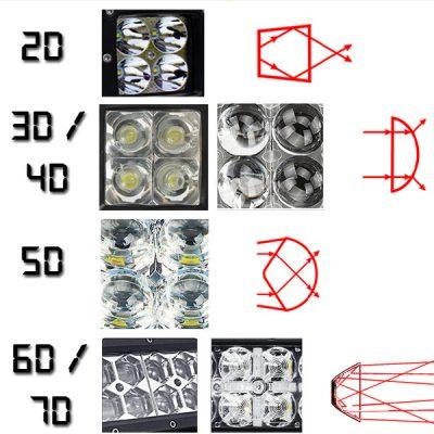 3d 4d 5d 6d 7d LED Light Bars
