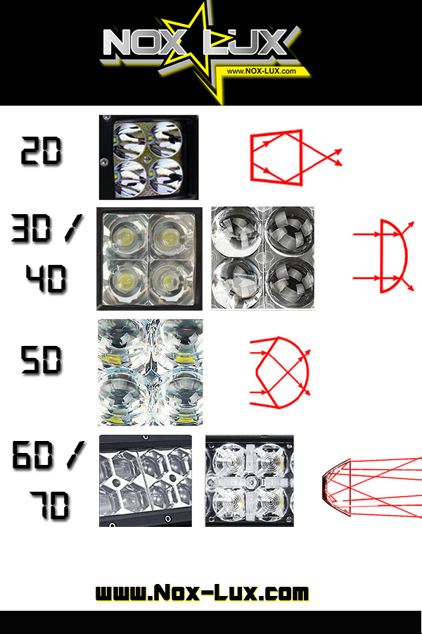 3d 4d 5d 6d 7d LED Light Bars